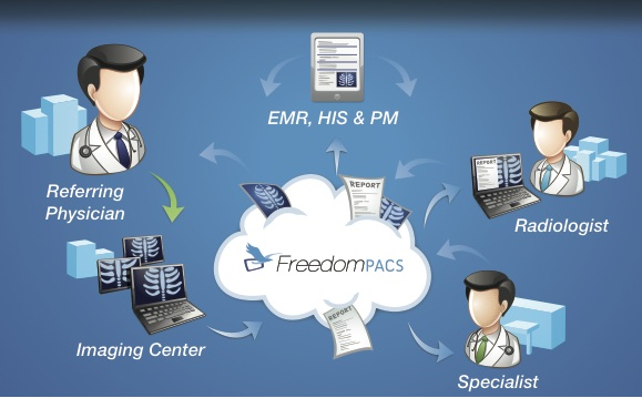 FreedomPACS-cloud-storage-graphic-flowchart
